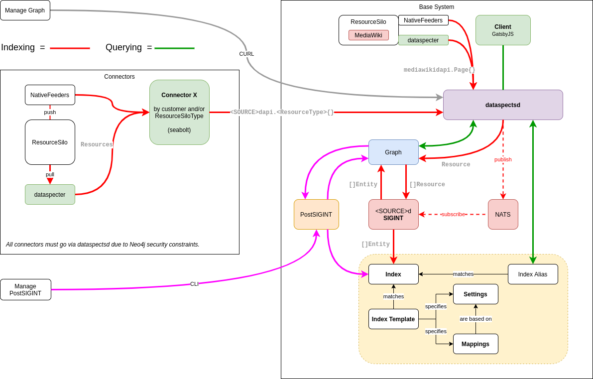 dataspectsPresentation-Architecture.png